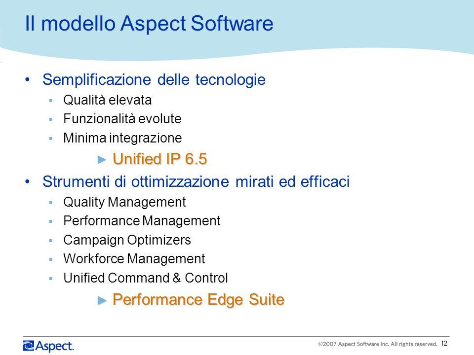 Il modello Aspect Software