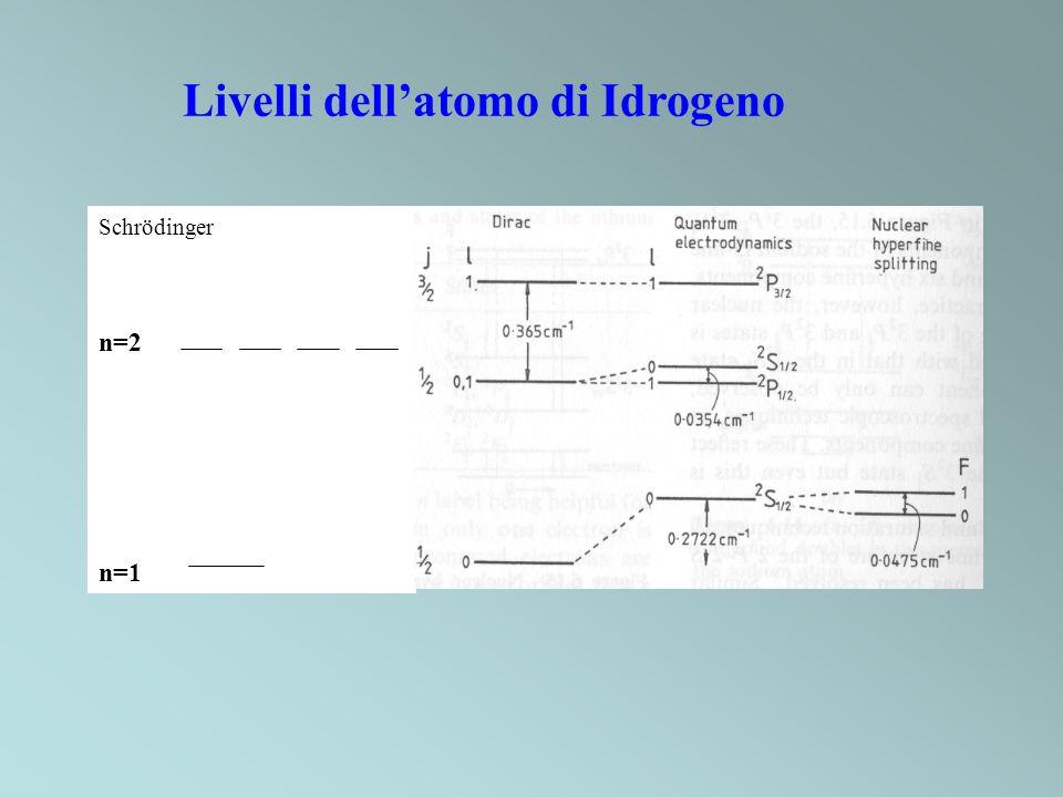 Livelli dell'atomo di Idrogeno