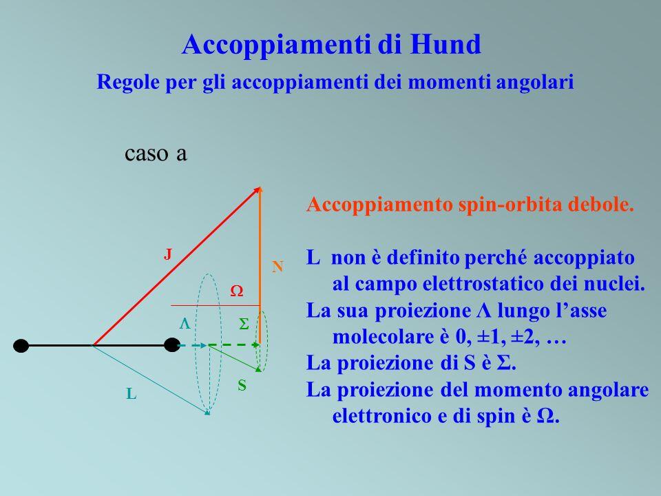Accoppiamenti di Hund Regole per gli accoppiamenti dei momenti angolari