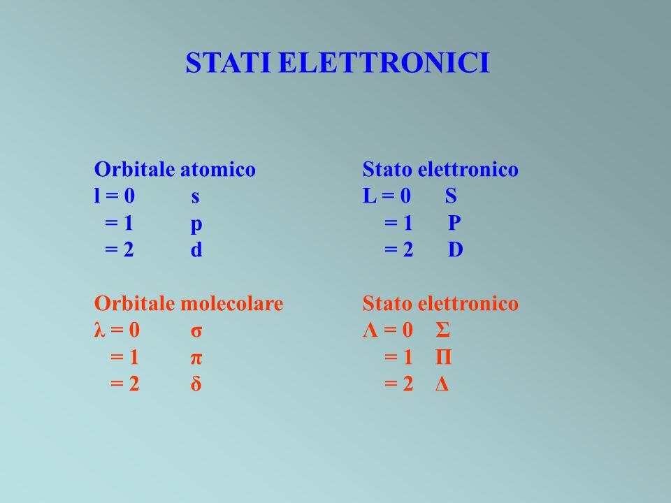 STATI ELETTRONICI Orbitale atomico Stato elettronico l = 0 s L = 0 S