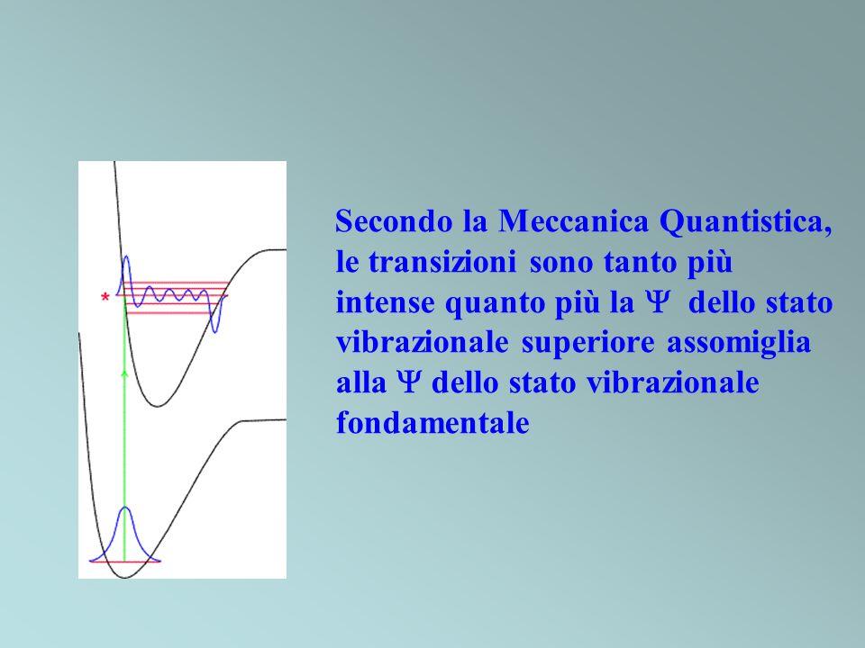Secondo la Meccanica Quantistica, le transizioni sono tanto più intense quanto più la  dello stato vibrazionale superiore assomiglia alla  dello stato vibrazionale fondamentale