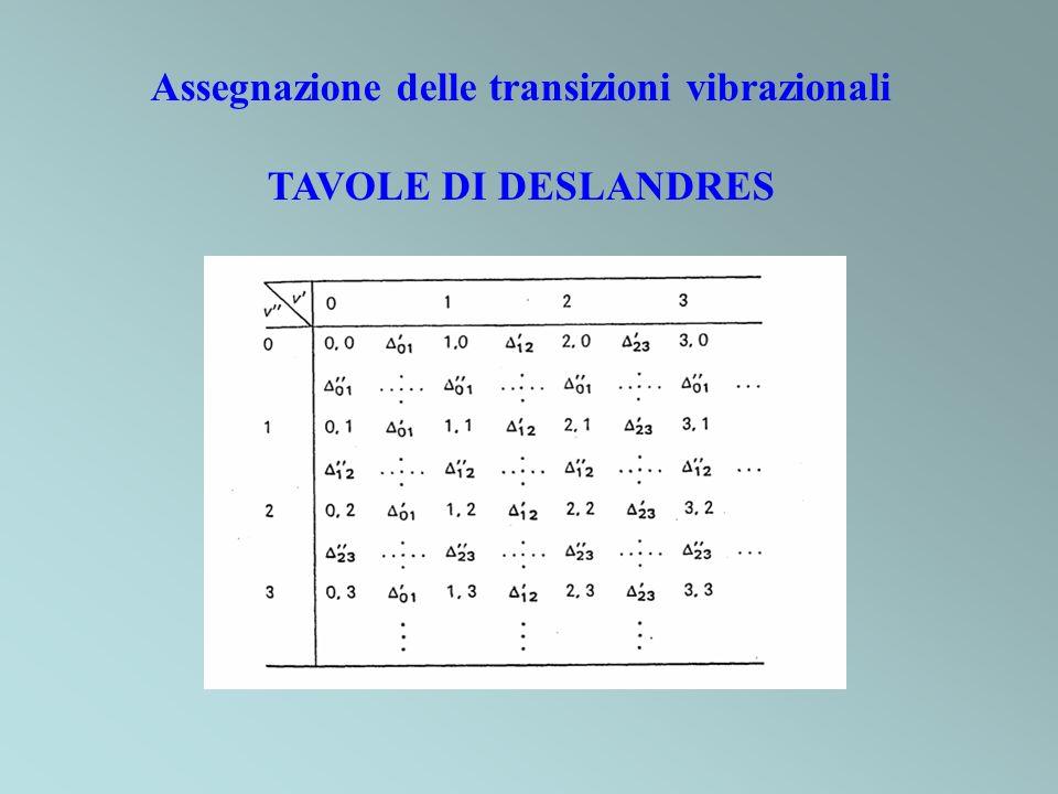 Assegnazione delle transizioni vibrazionali