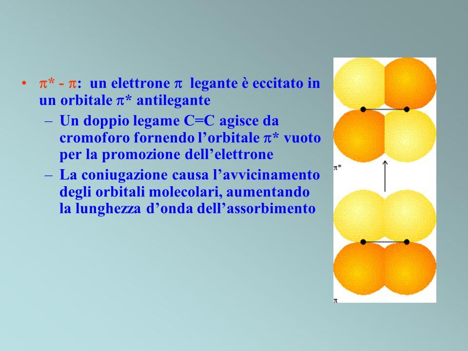 * - : un elettrone  legante è eccitato in un orbitale * antilegante