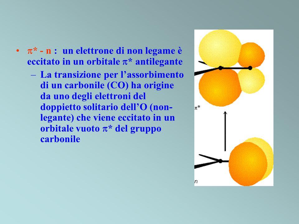 . - n : un elettrone di non legame è eccitato in un orbitale 