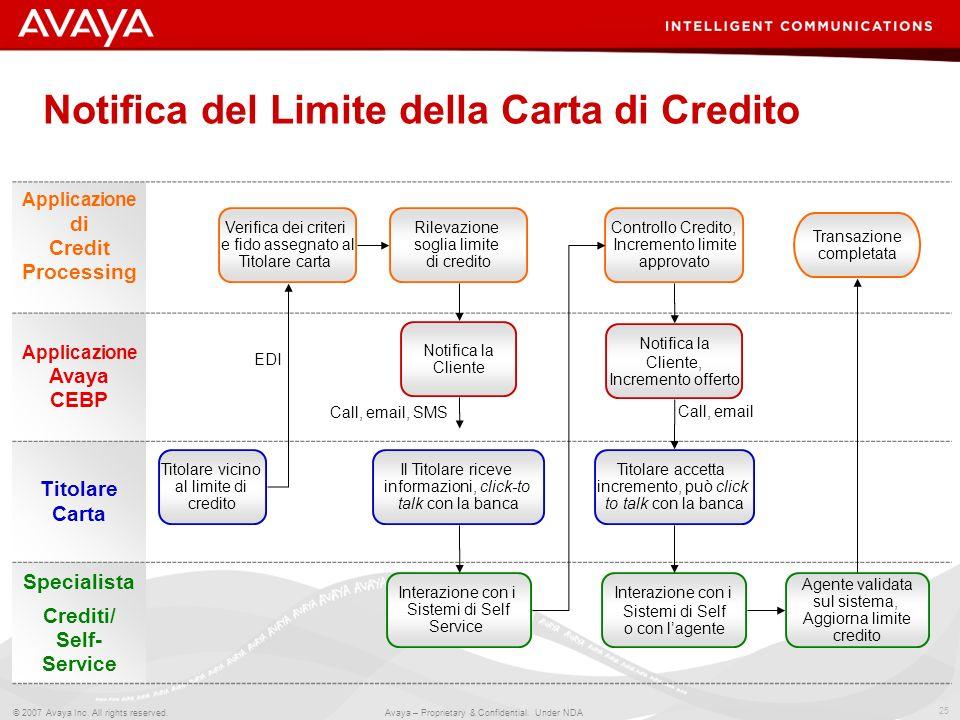 Notifica del Limite della Carta di Credito