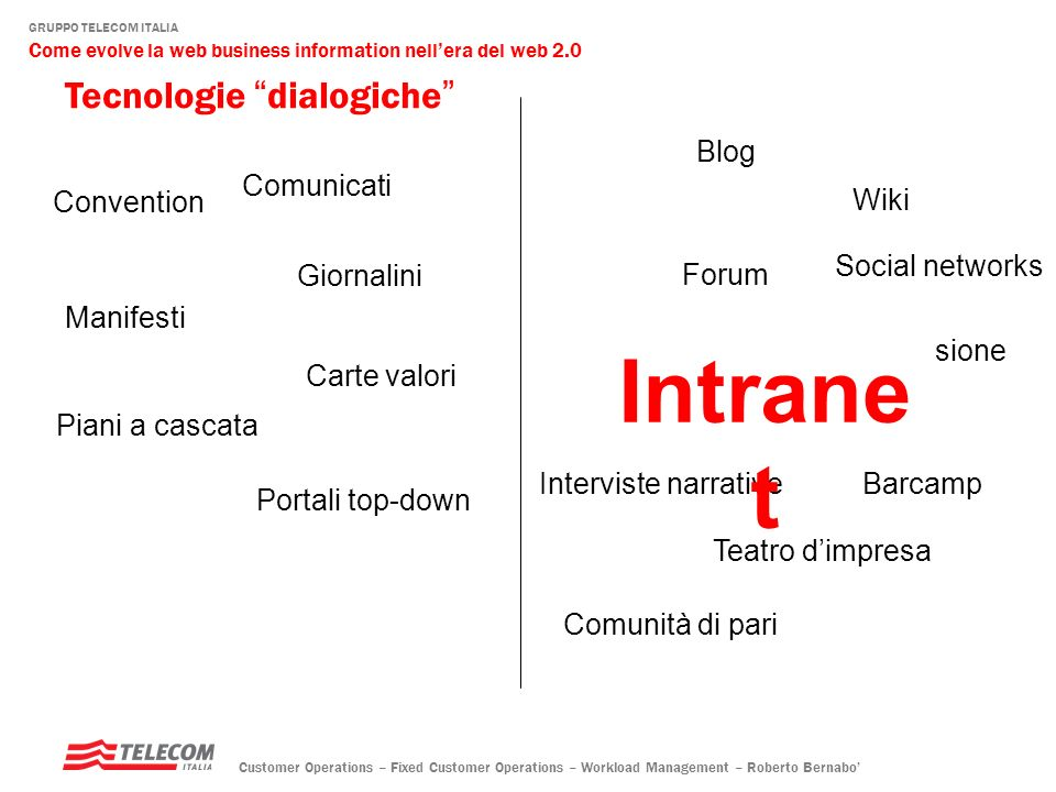 Intranet Tecnologie dialogiche Blog Comunicati Convention Wiki