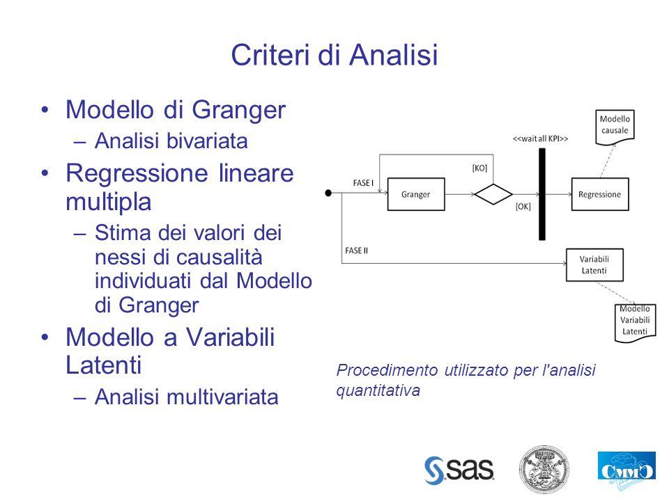 Criteri di Analisi Modello di Granger Regressione lineare multipla