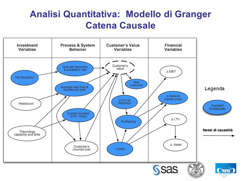 Analisi Quantitativa: Modello di Granger Catena Causale