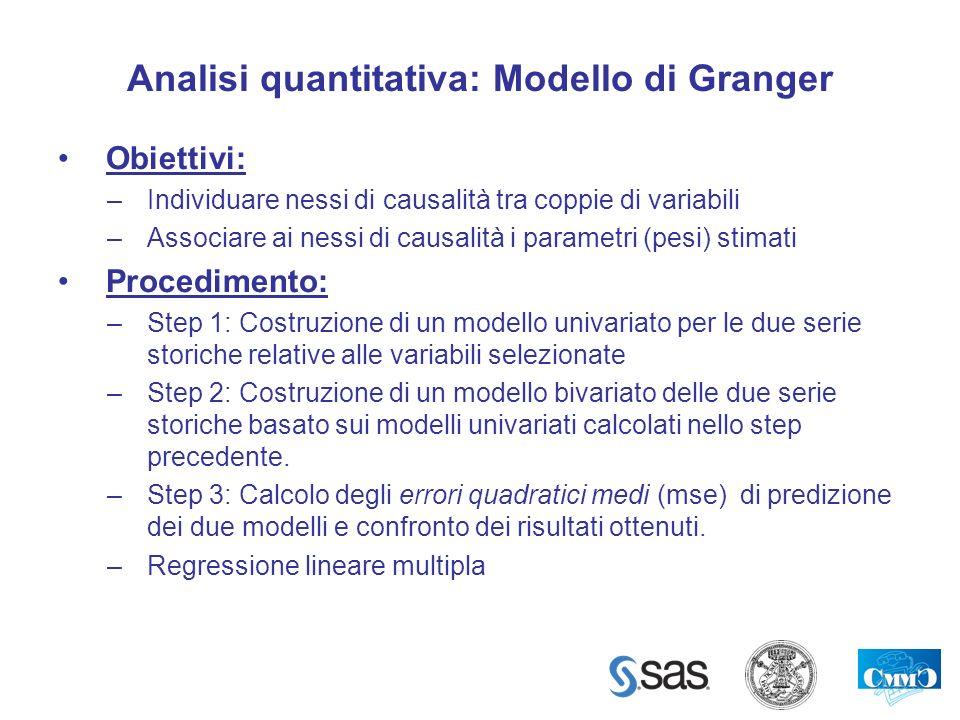 Analisi quantitativa: Modello di Granger