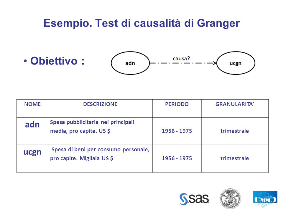 Esempio. Test di causalità di Granger
