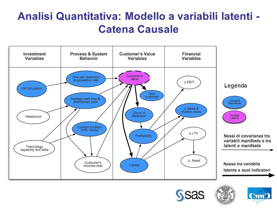 Analisi Quantitativa: Modello a variabili latenti - Catena Causale