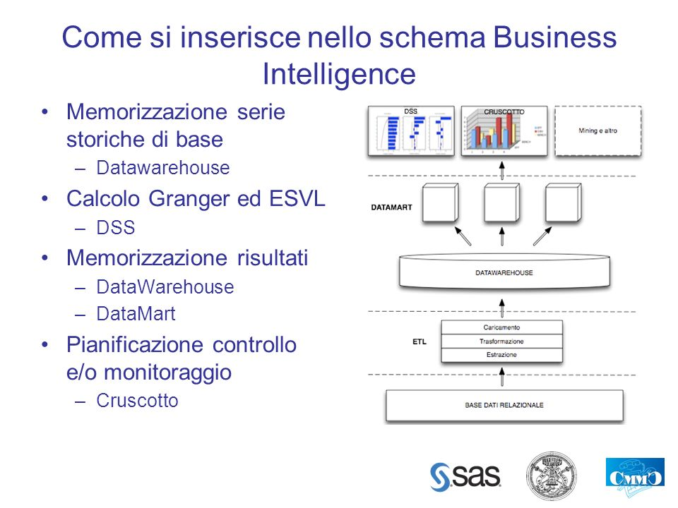 Come si inserisce nello schema Business Intelligence