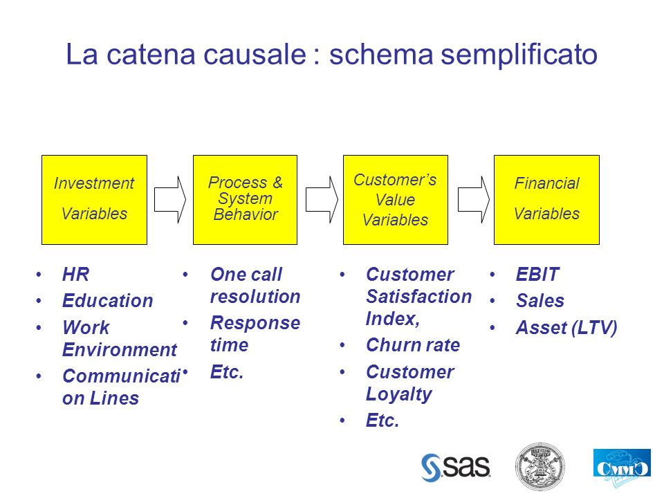 La catena causale : schema semplificato