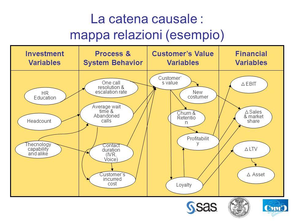 La catena causale : mappa relazioni (esempio)