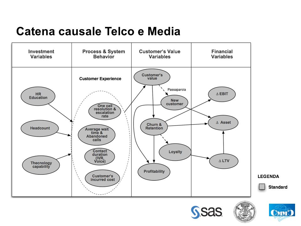 Catena causale Telco e Media