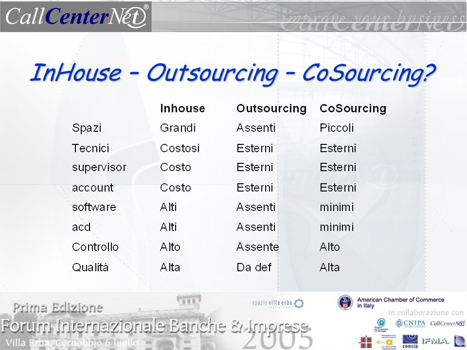 InHouse – Outsourcing – CoSourcing