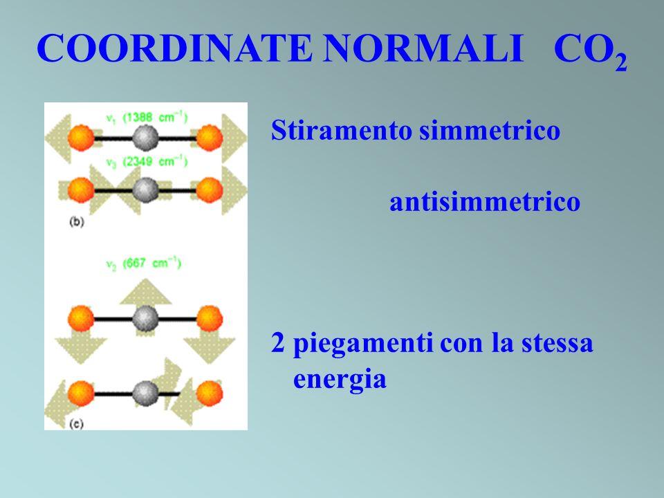 COORDINATE NORMALI CO2 Stiramento simmetrico antisimmetrico