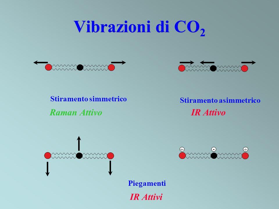 Vibrazioni di CO2 Raman Attivo IR Attivo IR Attivi