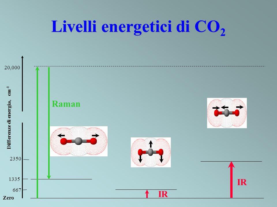 Livelli energetici di CO2