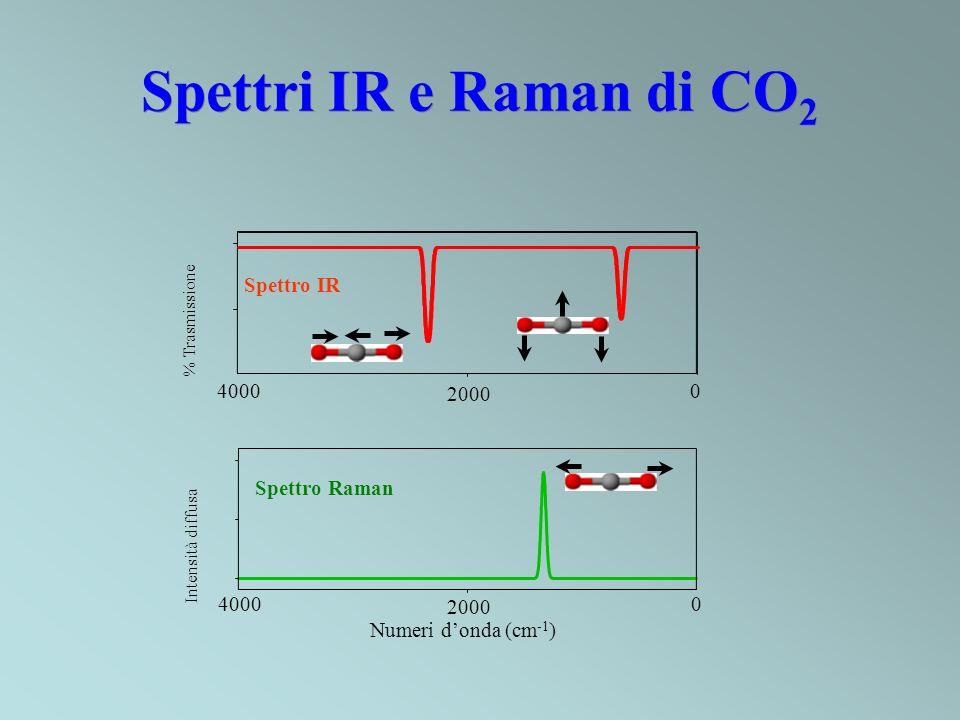 Spettri IR e Raman di CO2 Spettro IR 4000 2000 Spettro Raman 4000 2000