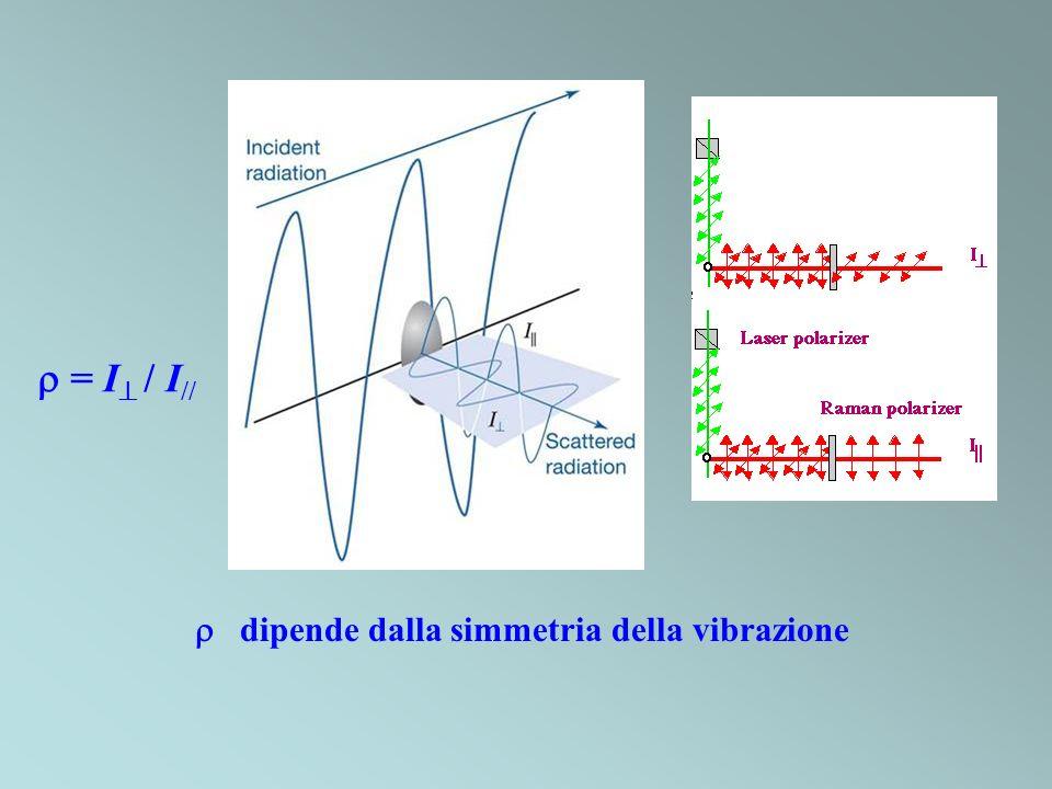 dipende dalla simmetria della vibrazione