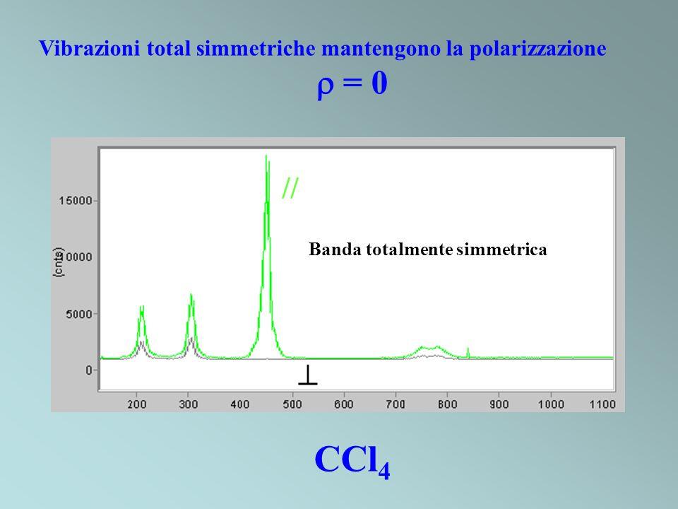 Vibrazioni total simmetriche mantengono la polarizzazione