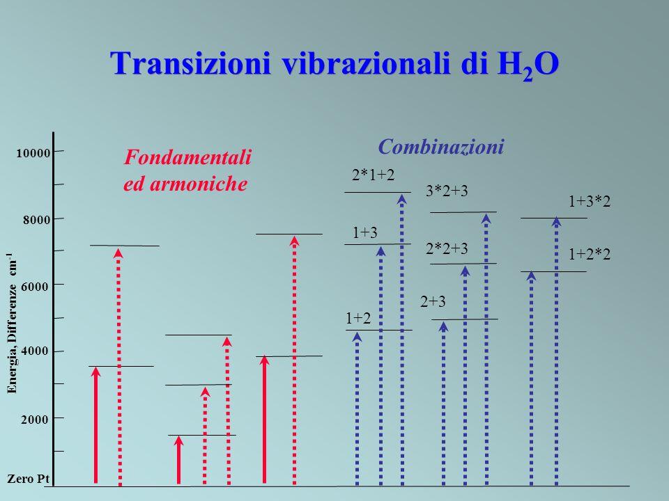Transizioni vibrazionali di H2O