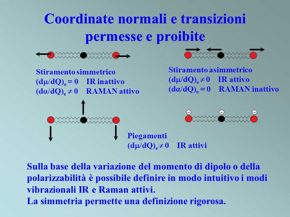 Coordinate normali e transizioni permesse e proibite