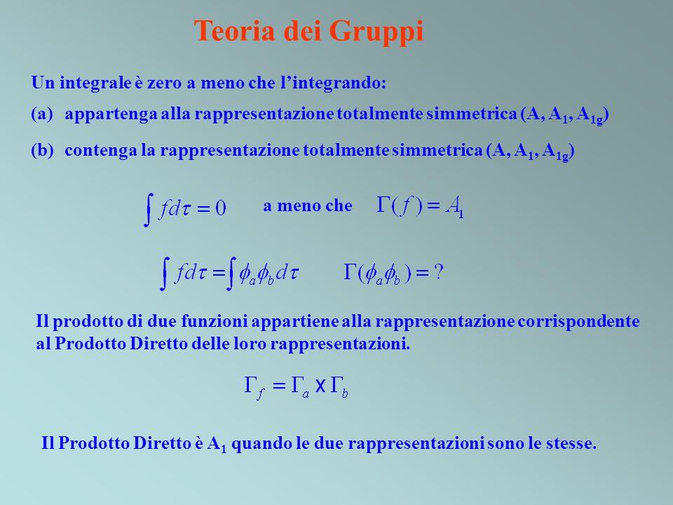 Teoria dei Gruppi Un integrale è zero a meno che l'integrando: