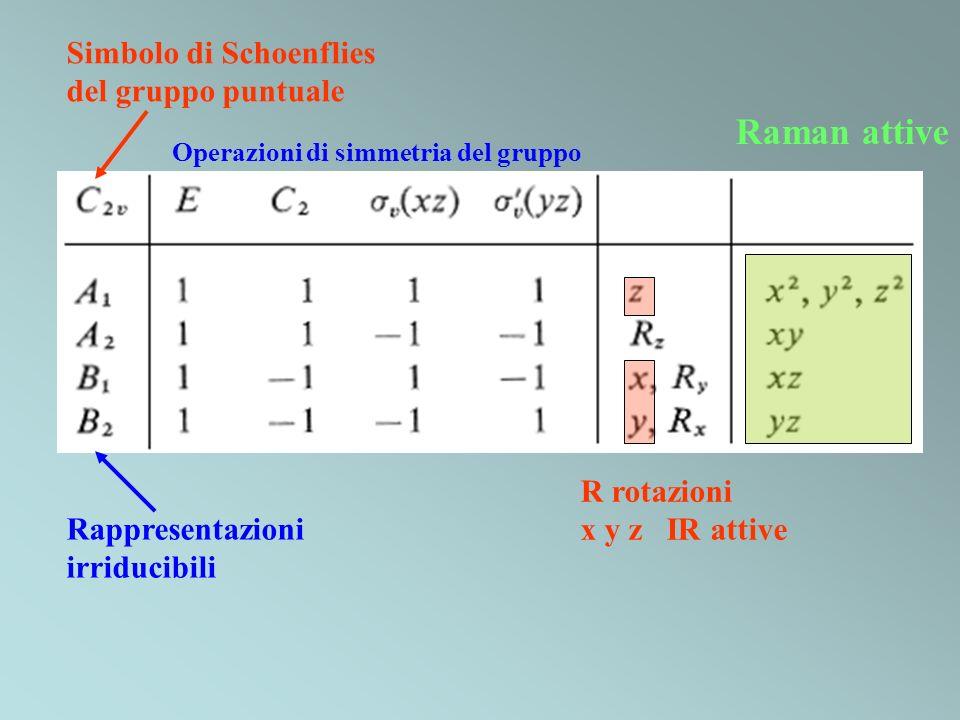Raman attive Simbolo di Schoenflies del gruppo puntuale R rotazioni