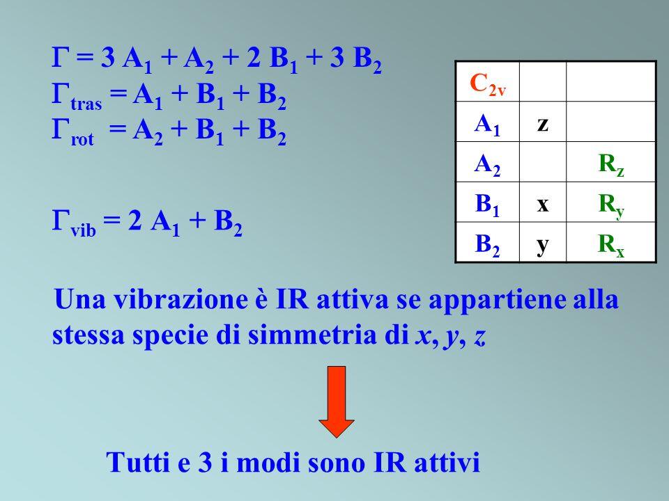 Tutti e 3 i modi sono IR attivi
