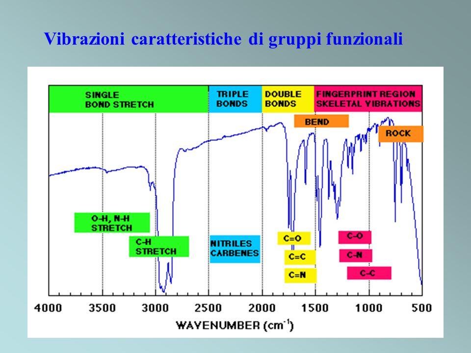 Vibrazioni caratteristiche di gruppi funzionali