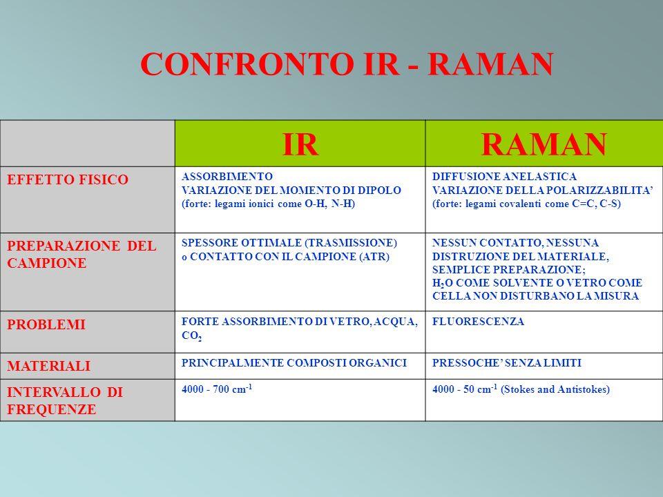 CONFRONTO IR - RAMAN IR RAMAN EFFETTO FISICO PREPARAZIONE DEL CAMPIONE