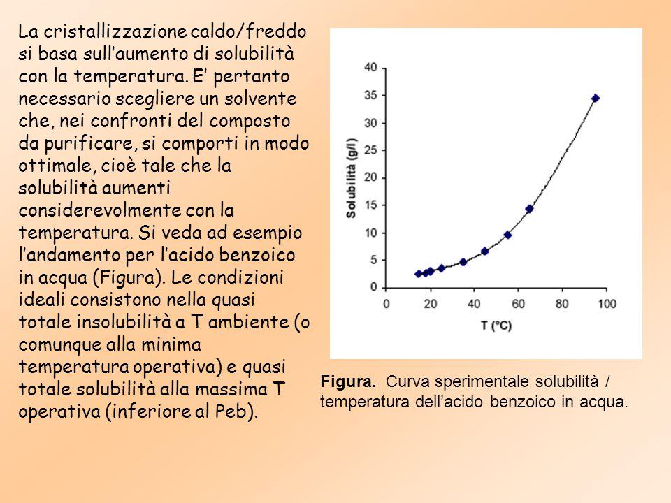 La cristallizzazione caldo/freddo si basa sull'aumento di solubilità con la temperatura. E' pertanto necessario scegliere un solvente che, nei confronti del composto da purificare, si comporti in modo ottimale, cioè tale che la solubilità aumenti considerevolmente con la temperatura. Si veda ad esempio l'andamento per l'acido benzoico in acqua (Figura). Le condizioni ideali consistono nella quasi totale insolubilità a T ambiente (o comunque alla minima temperatura operativa) e quasi totale solubilità alla massima T operativa (inferiore al Peb).
