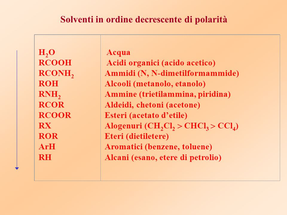 Solventi in ordine decrescente di polarità