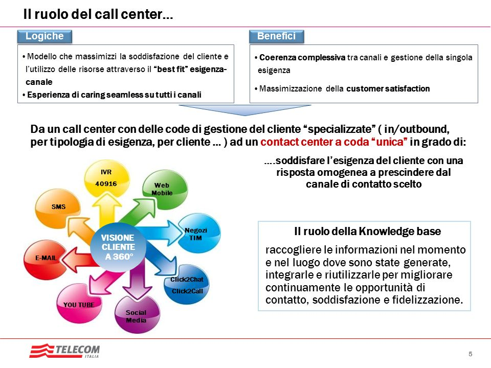 Il ruolo del call center…