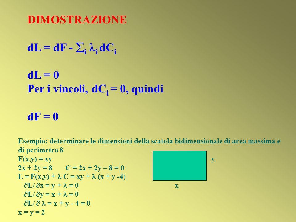Per i vincoli, dCi = 0, quindi dF = 0