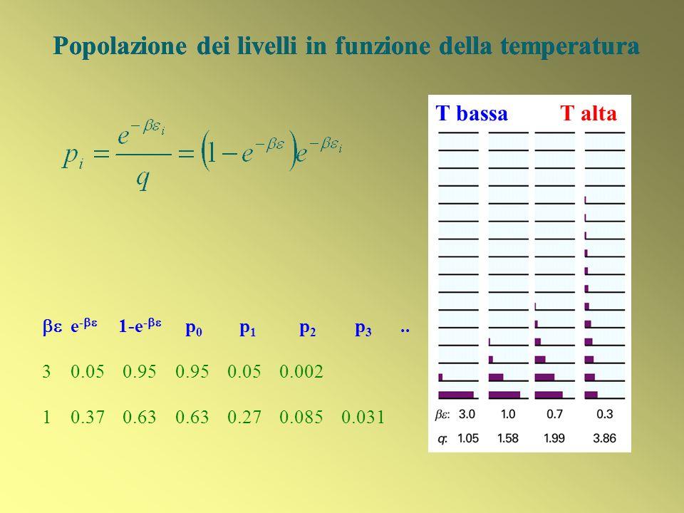 Popolazione dei livelli in funzione della temperatura