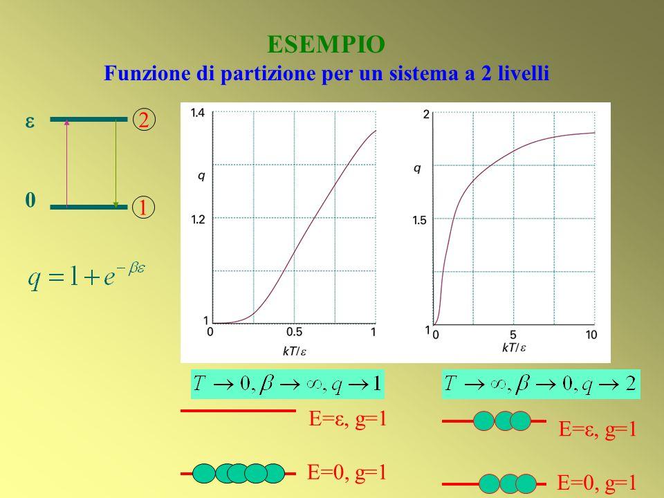 Funzione di partizione per un sistema a 2 livelli