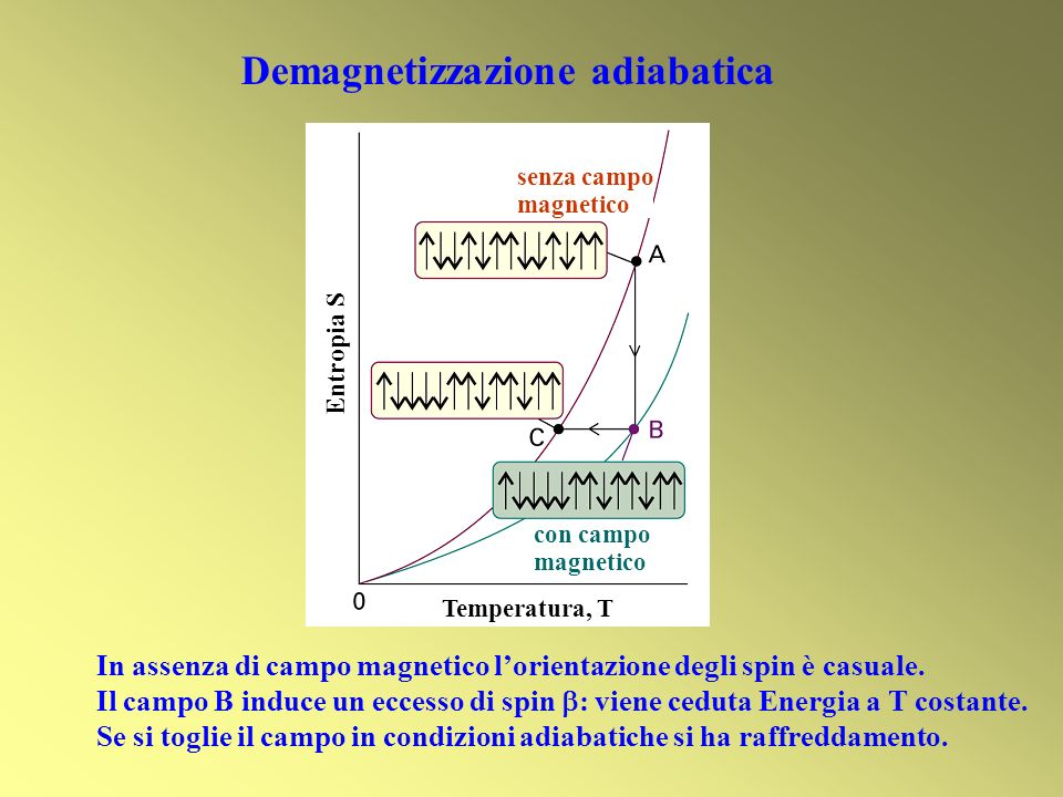 Demagnetizzazione adiabatica
