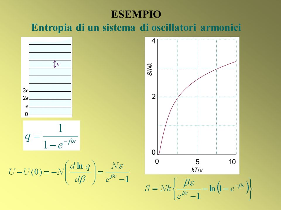 Entropia di un sistema di oscillatori armonici