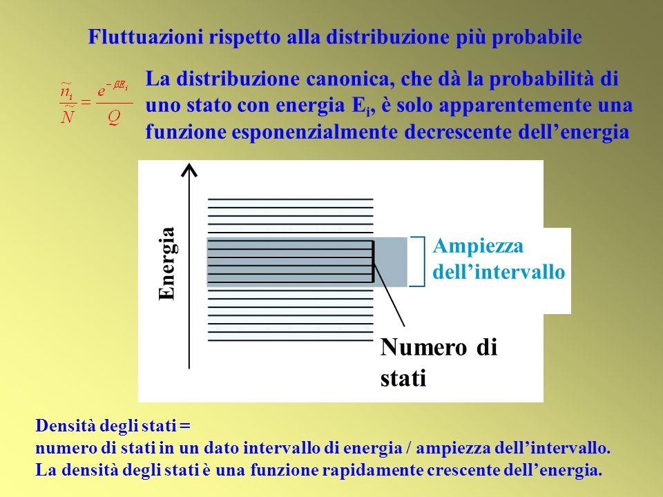 Numero di stati Fluttuazioni rispetto alla distribuzione più probabile