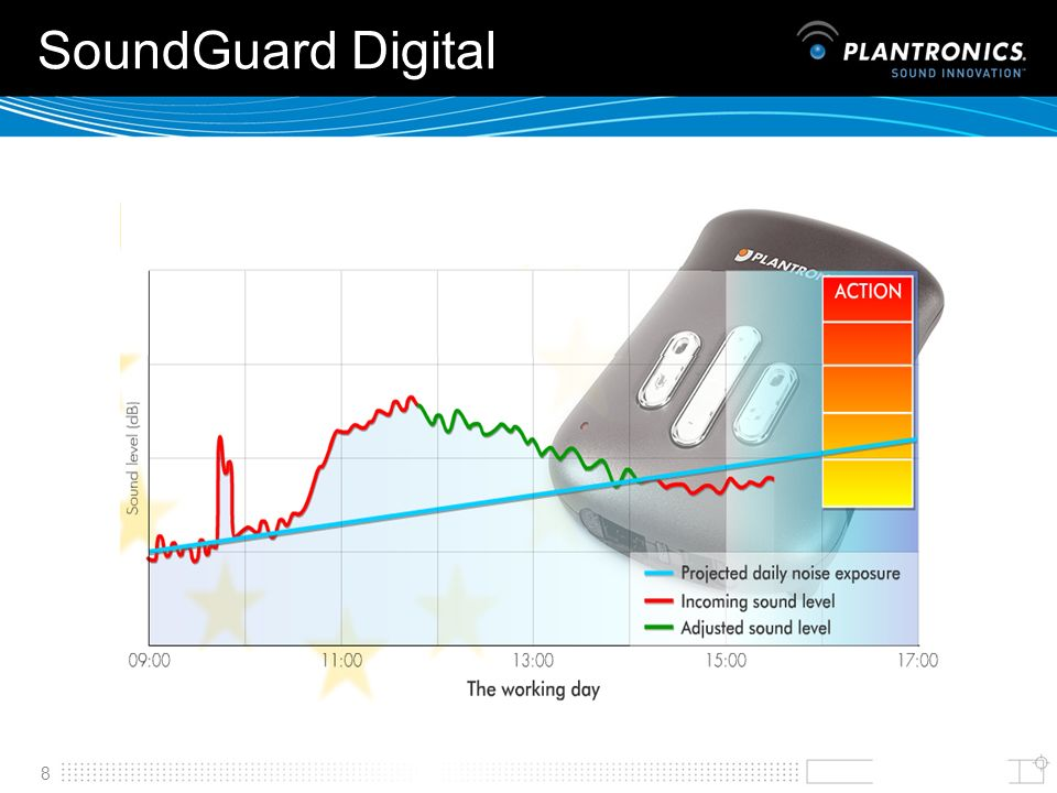 SoundGuard Digital SoundGuard also allows daily noise exposure to be monitored and controlled in line with new legislation.