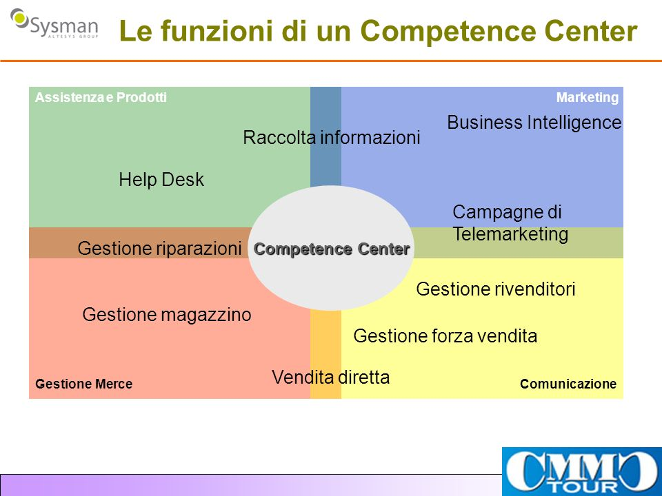 Le funzioni di un Competence Center