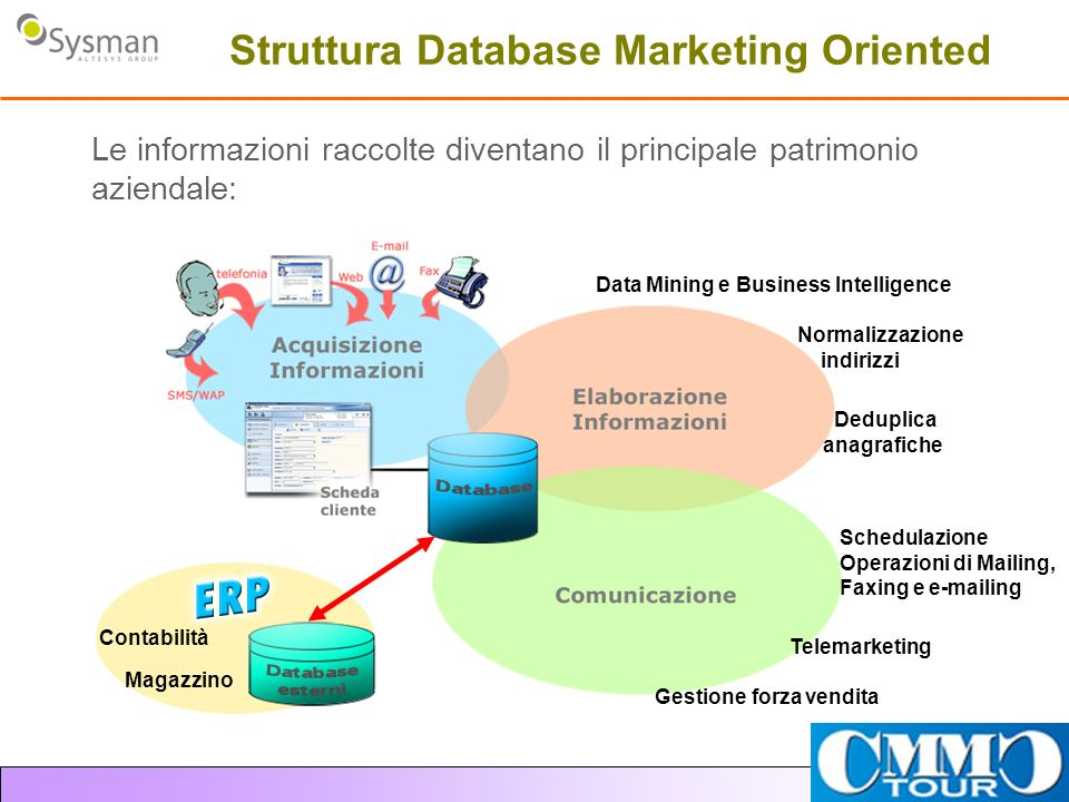 Struttura Database Marketing Oriented