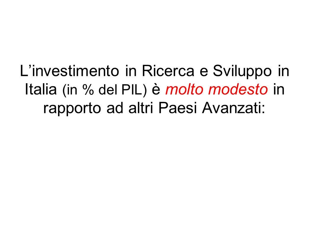 L'investimento in Ricerca e Sviluppo in Italia (in % del PIL) è molto modesto in rapporto ad altri Paesi Avanzati: