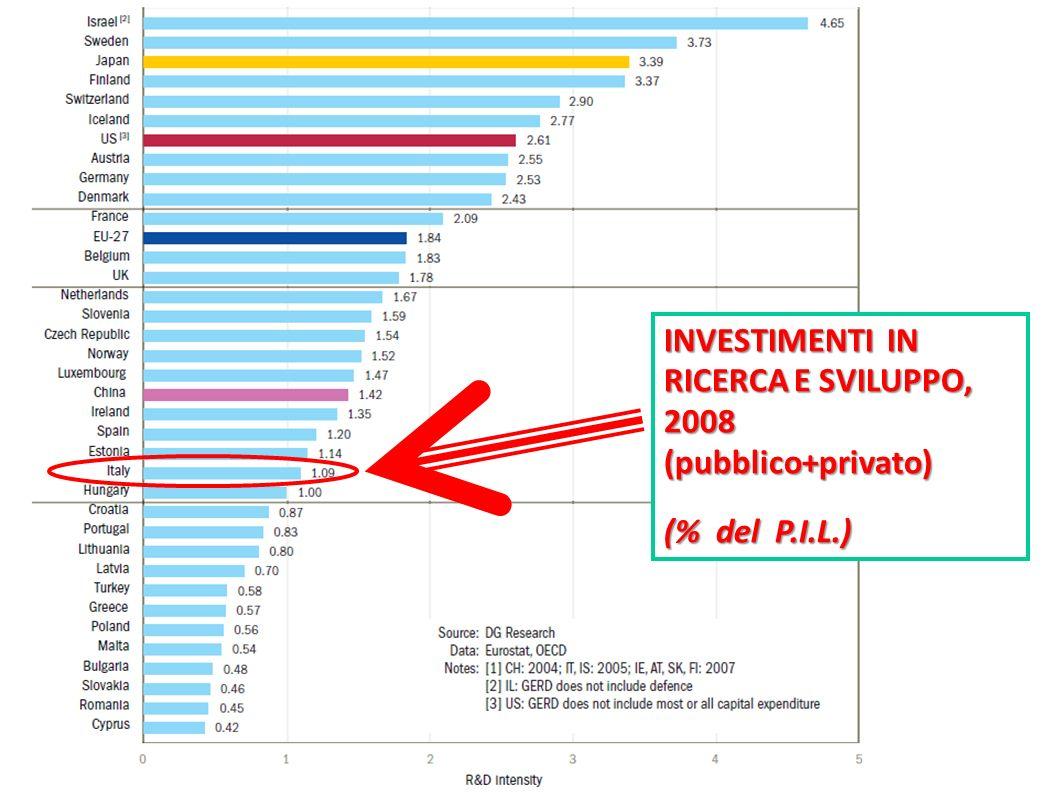 INVESTIMENTI IN RICERCA E SVILUPPO, 2008 (pubblico+privato) (% del P.I.L.)