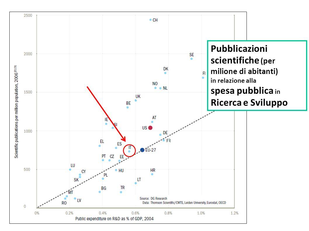 Pubblicazioni scientifiche (per milione di abitanti)