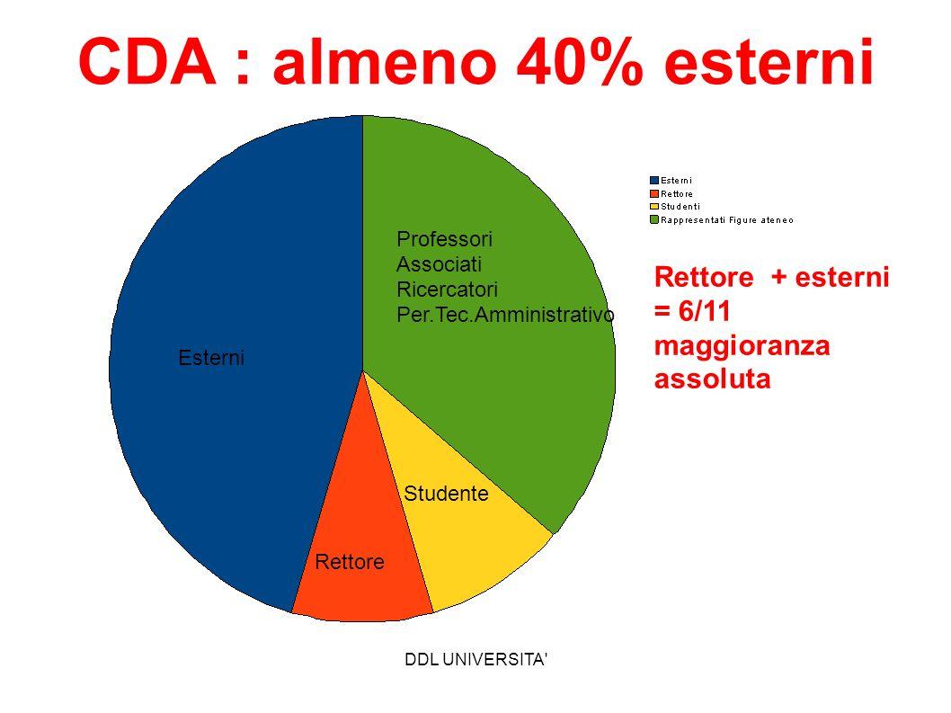 CDA : almeno 40% esterni Rettore + esterni = 6/11 maggioranza assoluta