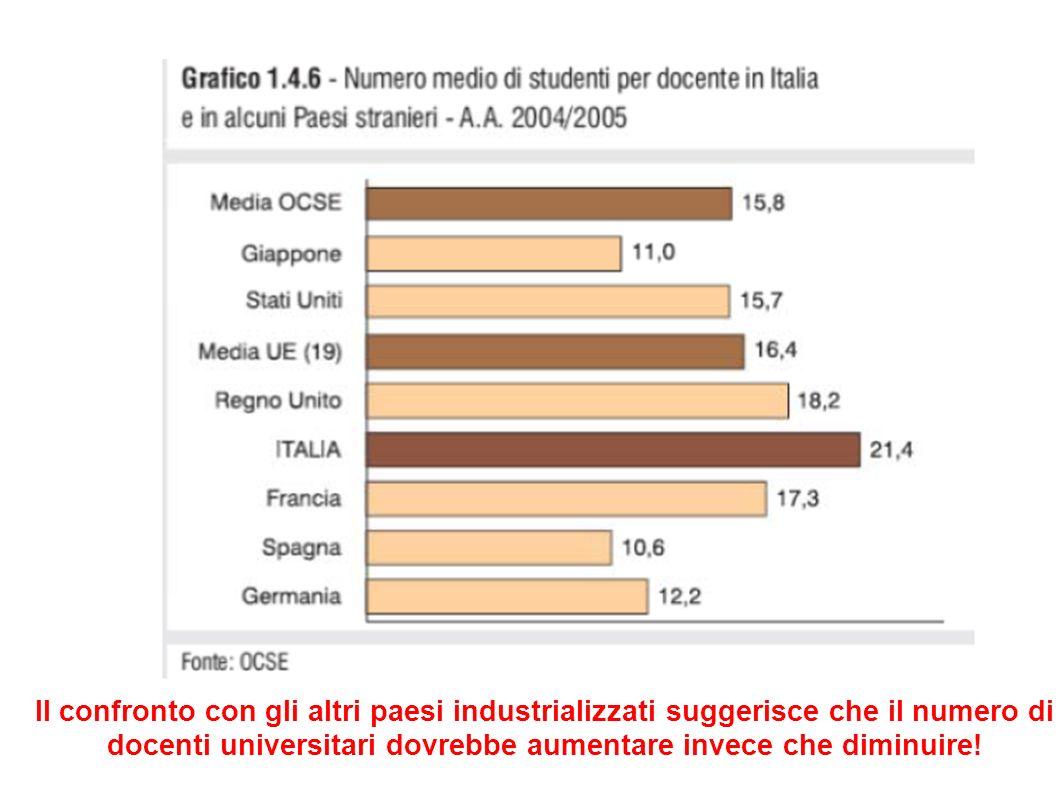 docenti universitari dovrebbe aumentare invece che diminuire!